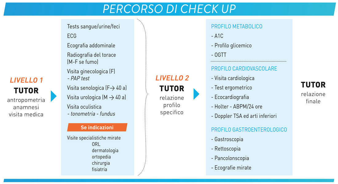 infografica_checkup